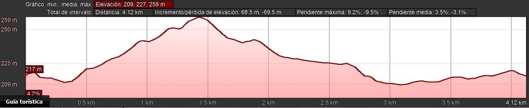 perfil de la ruta Alcalalí