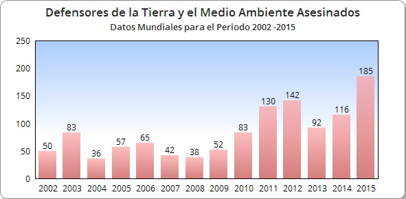 GRAFICO 2 DEFENSORES DELA TIERRA Y MEDIO AMBIENTE ASESINADOS EN EL MUNDO 2002 2015