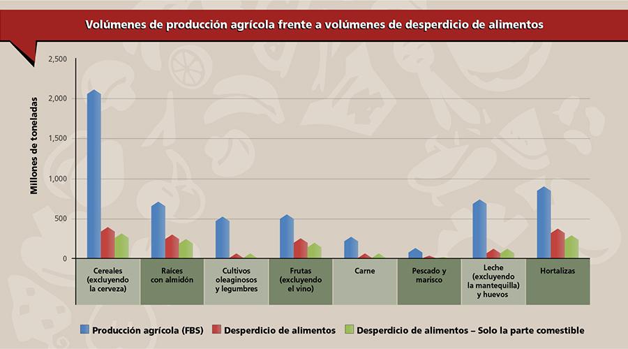 6 Graph pulses food waste es imagelarge