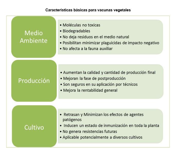 TABLA CARACTERISTICAS BÁSICAS PARA VACUNAS VEGETALES